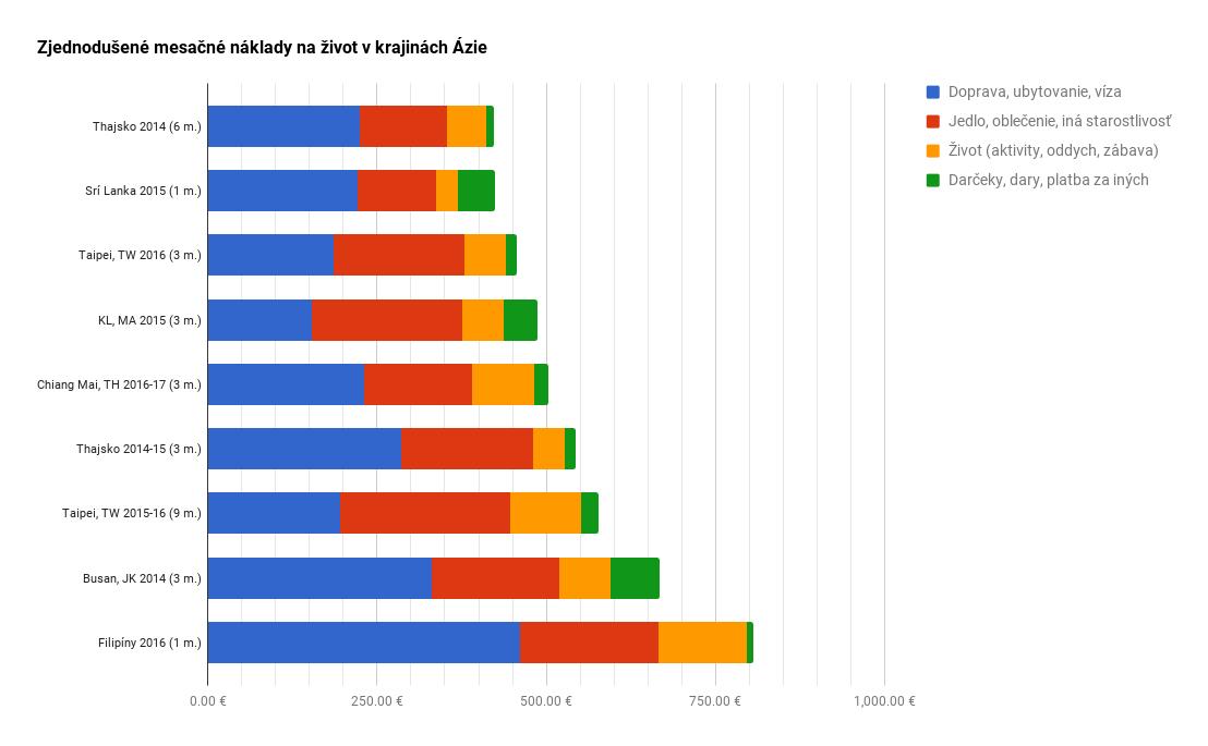 Zjednodušené porovnanie mesačných nákladov na život v krajinách juhovýchodnej a východnej Ázie