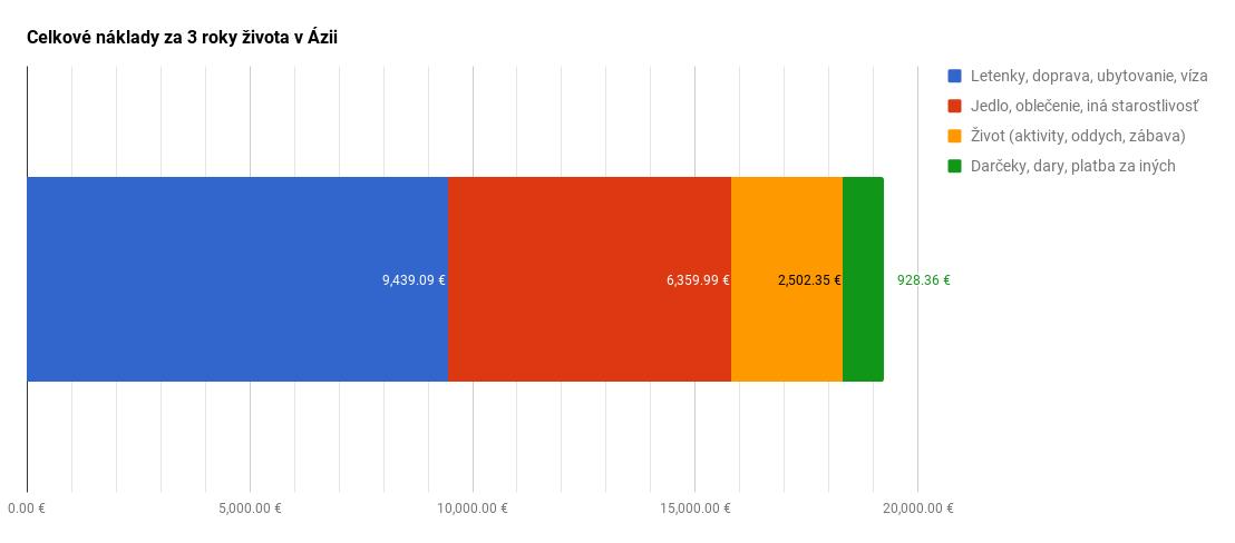 Celkové náklady za 3 roky života v Ázii