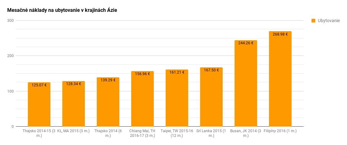 Porovnanie mesačných nákladov na ubytovanie v krajinách Ázie