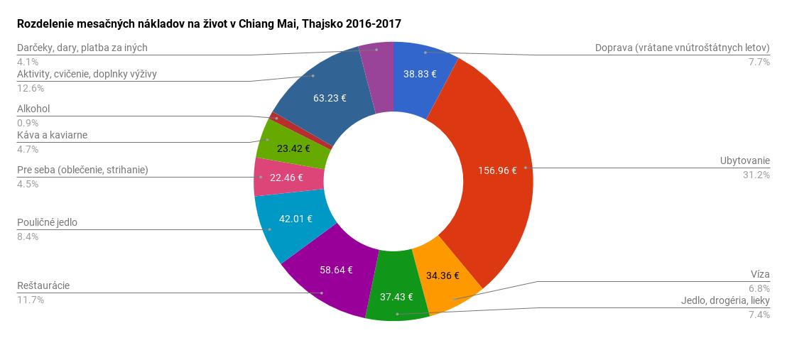 Rozdelenie mesačných nákladov na život v Chiang Mai, Thajsko