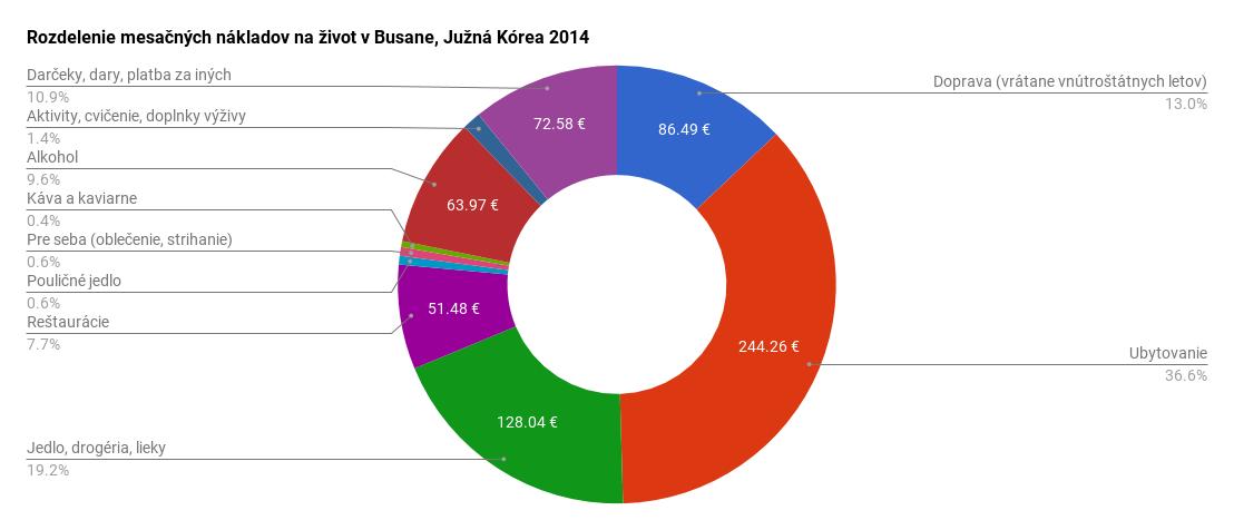 Rozdelenie mesačných nákladov na život v Busane, Južná Kórea