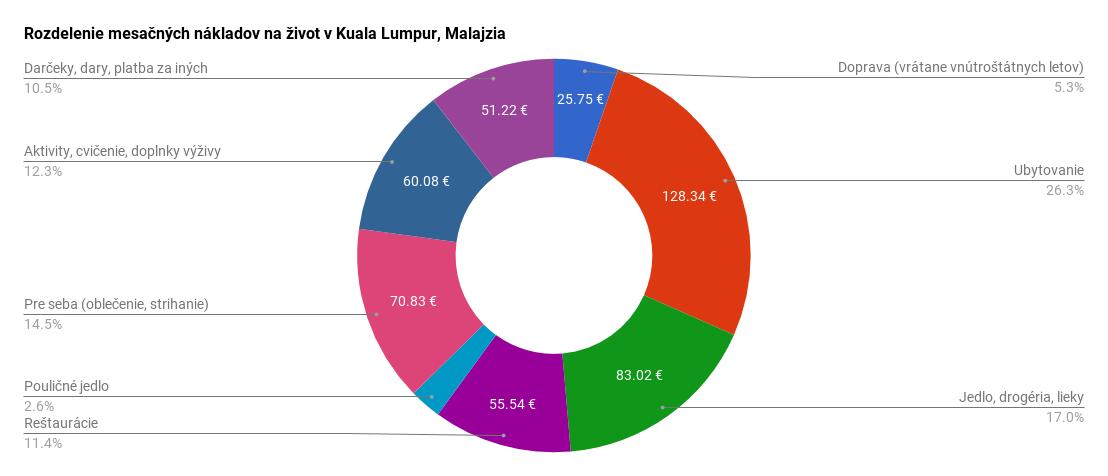 Rozdelenie mesačných nákladov na život v Kuala Lumpur, Malajzia